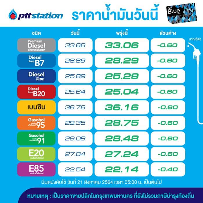 200821 ราคาน้ำมันวันนี้ ส่วนต่าง