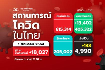 รูปข่าว อีสาน น่ากังวล! 'อุบลฯ-บุรีรัมย์' ติด 10 จังหวัด เจอโควิดวันนี้ รายใหม่สูงสุด ยอดทั่วไทยพุ่งไม่หยุด 18,027 ราย