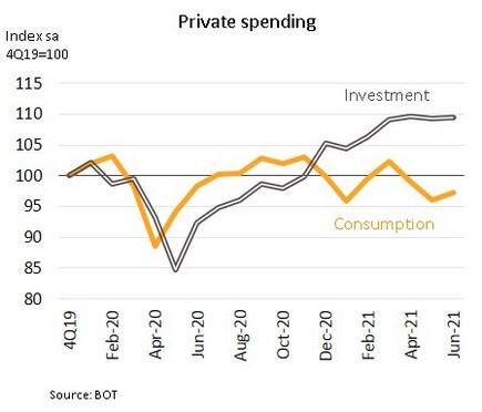 Private Spending wk 210803 f4