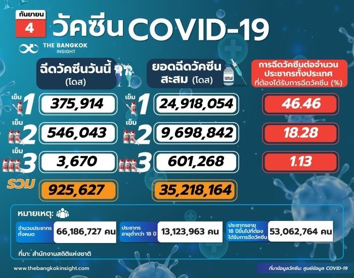 วัคซีนCOVID 19 22 3