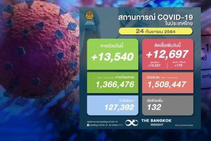 รูปข่าว โควิดวันนี้!! ยอดติดเชื้อใหม่เพิ่มขึ้น 12,697 ราย เสียชีวิตอีก 132 ราย