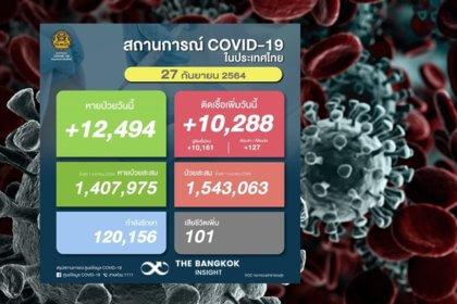 รูปข่าว สัญญาณดี!! ยอดผู้ติดเชื้อโควิดวันนี้เพิ่มขึ้น 10,288 ราย เสียชีวิตอีก 101 ราย