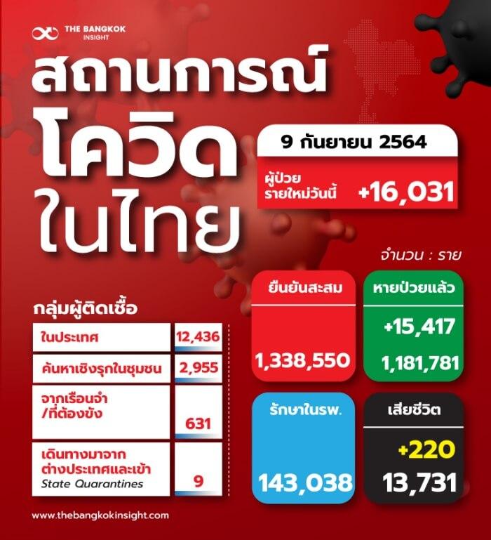 TH สถานการณ์โควิดในไทย 1 0 1