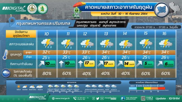 พยากรณ์อากาศวันนี้