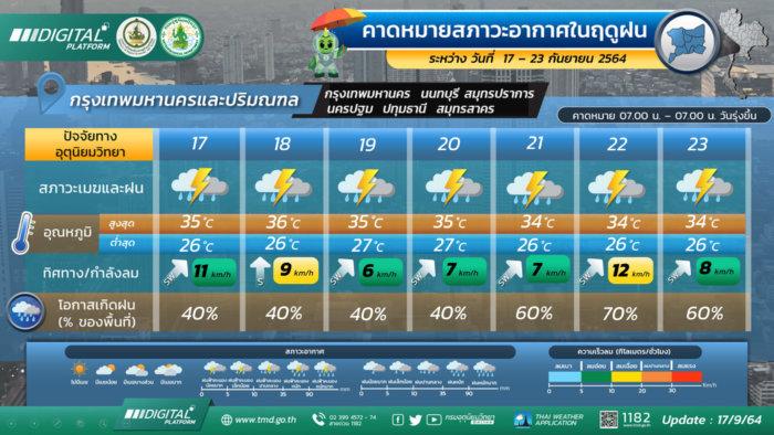 พยากรณ์อากาศวันพรุ่งนี้