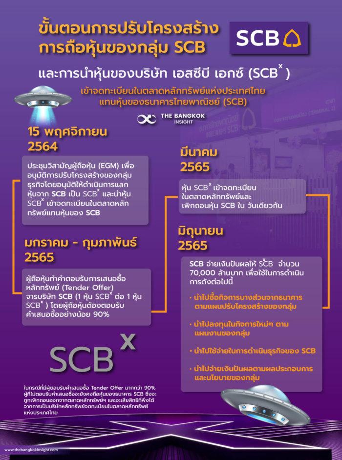 scb x e1632495489557