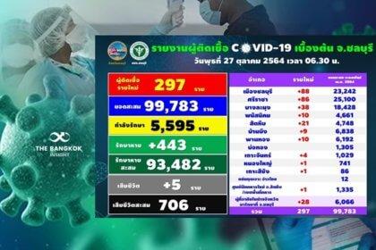 รูปข่าว โควิดชลบุรีวันนี้! ยอดติดเชื้อเพิ่มเฉียด 300 ราย เสียชีวิตอีก 5 ราย