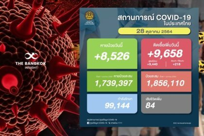 รูปข่าว โควิดวันนี้พุ่งอีก!! ยอดติดเชื้อเพิ่มขึ้น 9,658 ราย เสียชีวิตอีก 84 ราย