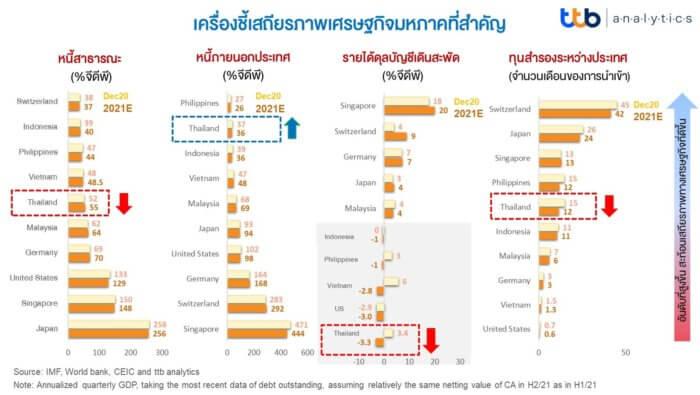 info เสถียรภาพเศรษฐกิจไทย เปลี่ยนไปอย่างไรหลังโควิด